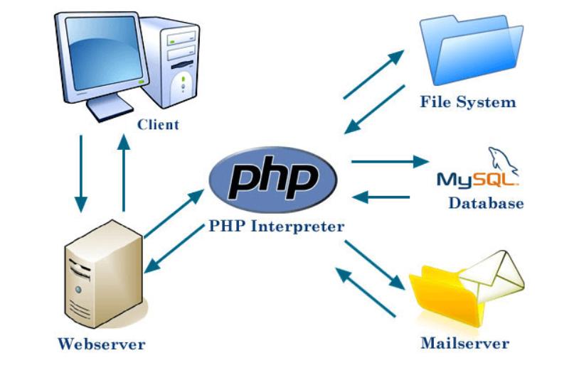 thiết kế web php