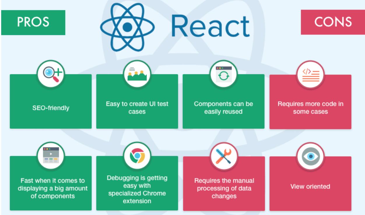 Lợi ích khi sử dụng ReactJS