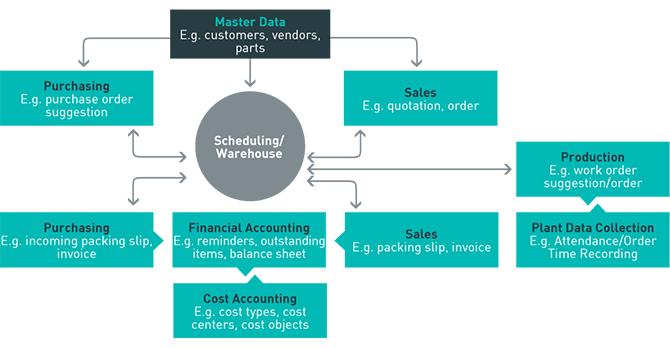 phần mềm quản trị nguồn lực doanh nghiệp